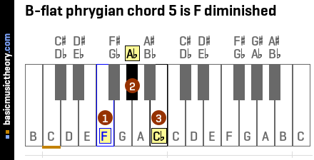 B-flat phrygian chord 5 is F diminished