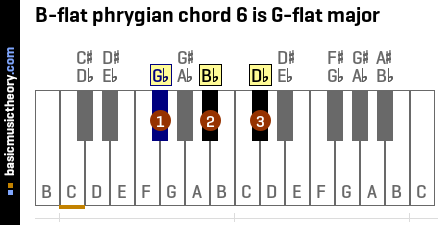 B-flat phrygian chord 6 is G-flat major