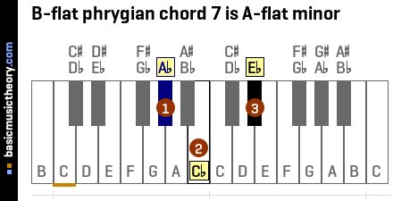 B-flat phrygian chord 7 is A-flat minor