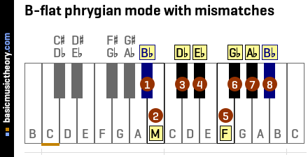 B-flat phrygian mode with mismatches