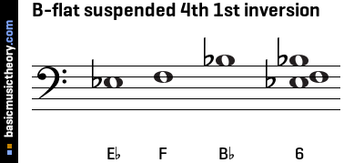 B-flat suspended 4th 1st inversion