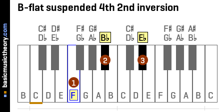 B-flat suspended 4th 2nd inversion