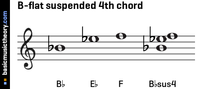B-flat suspended 4th chord