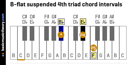 B-flat suspended 4th triad chord intervals
