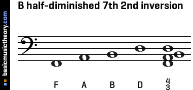 B half-diminished 7th 2nd inversion