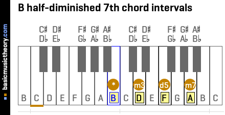 B half-diminished 7th chord intervals