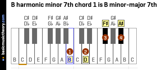 B harmonic minor 7th chord 1 is B minor-major 7th