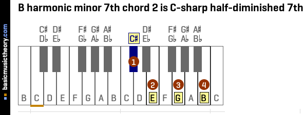 B harmonic minor 7th chord 2 is C-sharp half-diminished 7th