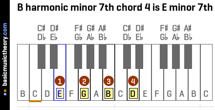 B harmonic minor 7th chord 4 is E minor 7th
