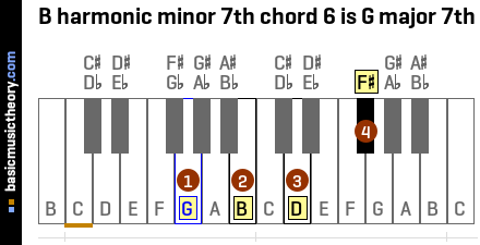 B harmonic minor 7th chord 6 is G major 7th