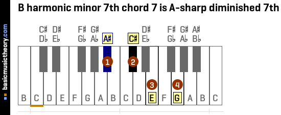 B harmonic minor 7th chord 7 is A-sharp diminished 7th