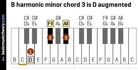B harmonic minor chord 3 is D augmented