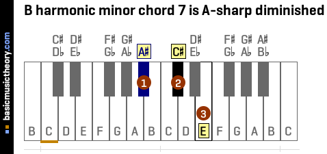 B harmonic minor chord 7 is A-sharp diminished