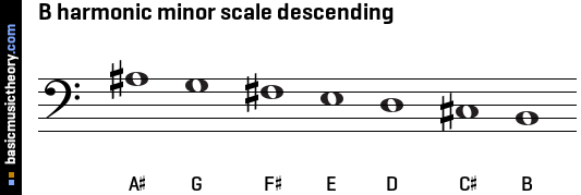 B harmonic minor scale descending