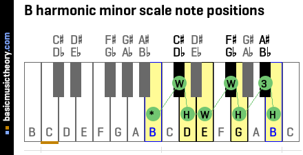B harmonic minor scale note positions