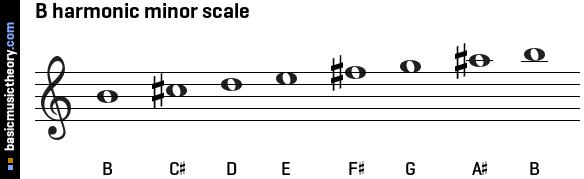 basicmusictheorycom b harmonic minor scale