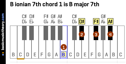 B ionian 7th chord 1 is B major 7th