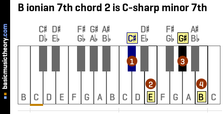 B ionian 7th chord 2 is C-sharp minor 7th