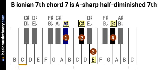 B ionian 7th chord 7 is A-sharp half-diminished 7th