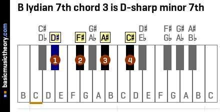 B lydian 7th chord 3 is D-sharp minor 7th