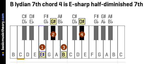 B lydian 7th chord 4 is E-sharp half-diminished 7th