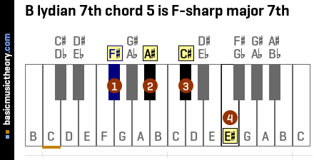 B lydian 7th chord 5 is F-sharp major 7th
