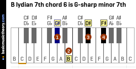B lydian 7th chord 6 is G-sharp minor 7th