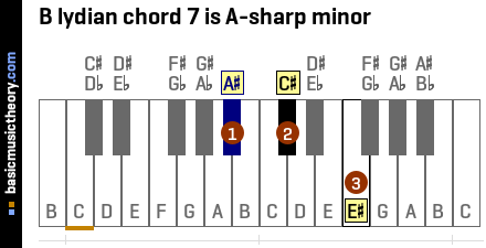B lydian chord 7 is A-sharp minor