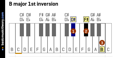 B major 1st inversion