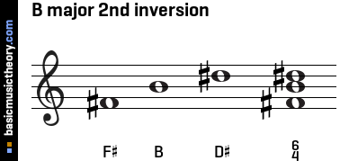 B major 2nd inversion