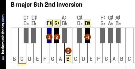 B major 6th 2nd inversion