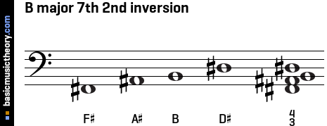 B major 7th 2nd inversion