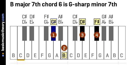 B major 7th chord 6 is G-sharp minor 7th