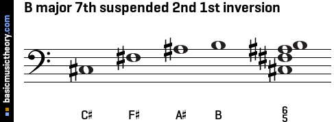 B major 7th suspended 2nd 1st inversion