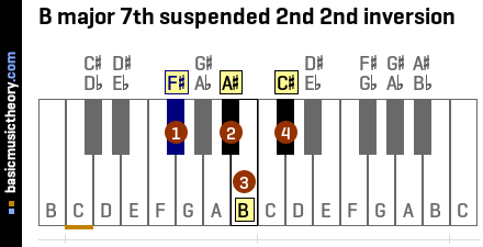 B major 7th suspended 2nd 2nd inversion