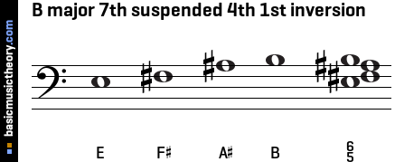 B major 7th suspended 4th 1st inversion