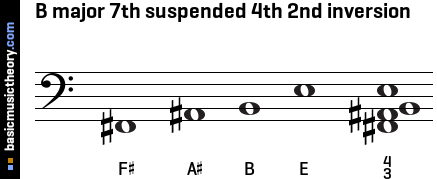 B major 7th suspended 4th 2nd inversion