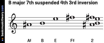 B major 7th suspended 4th 3rd inversion