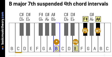 B major 7th suspended 4th chord intervals