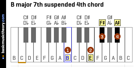 B major 7th suspended 4th chord