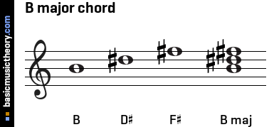 basicmusictheory.com: B major triad chord