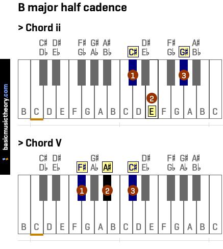 basicmusictheory.com: B major half cadence