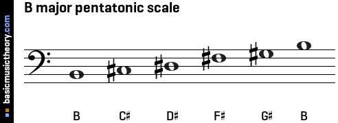 audio downloads bass clef midi treble clef midi C Flat Major Scale Bass Clef