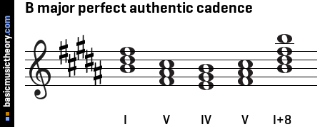 B major perfect authentic cadence