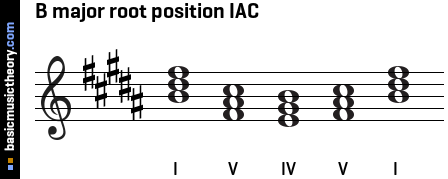 B major root position IAC