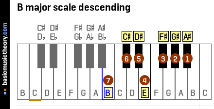 B major scale descending