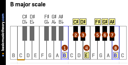 basicmusictheory.com: B major key signature