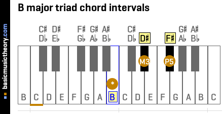 B major triad chord intervals