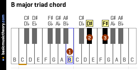 B major triad chord