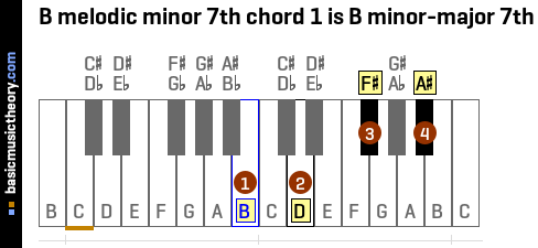 B melodic minor 7th chord 1 is B minor-major 7th
